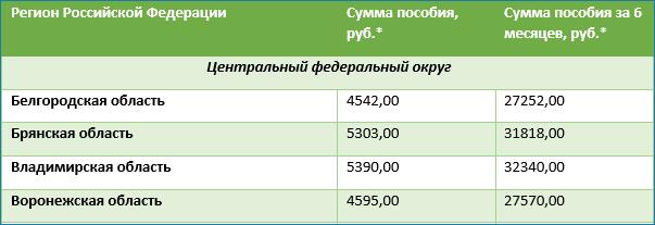 Сумма пособия на детей от 3 до 7 лет за полгода в регионах РФ (таблица)