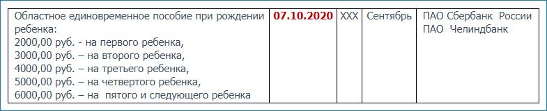 Финансирование пособий в Челябинской области в октябре 2020